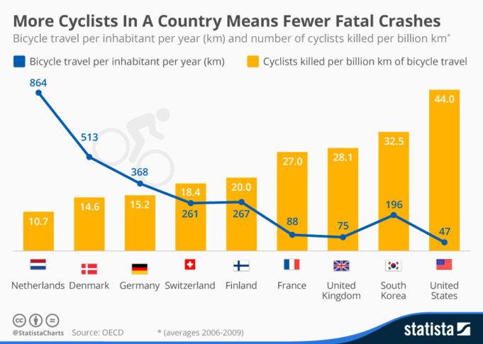 Dove ci sono più ciclisti per le strade, ci sono meno incidenti