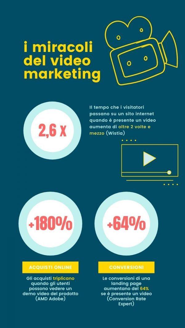 Miracoli del video marketing
